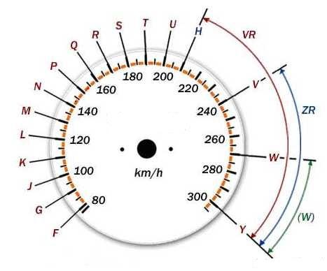 Индекс скорости шин и таблица нагрузки шин .